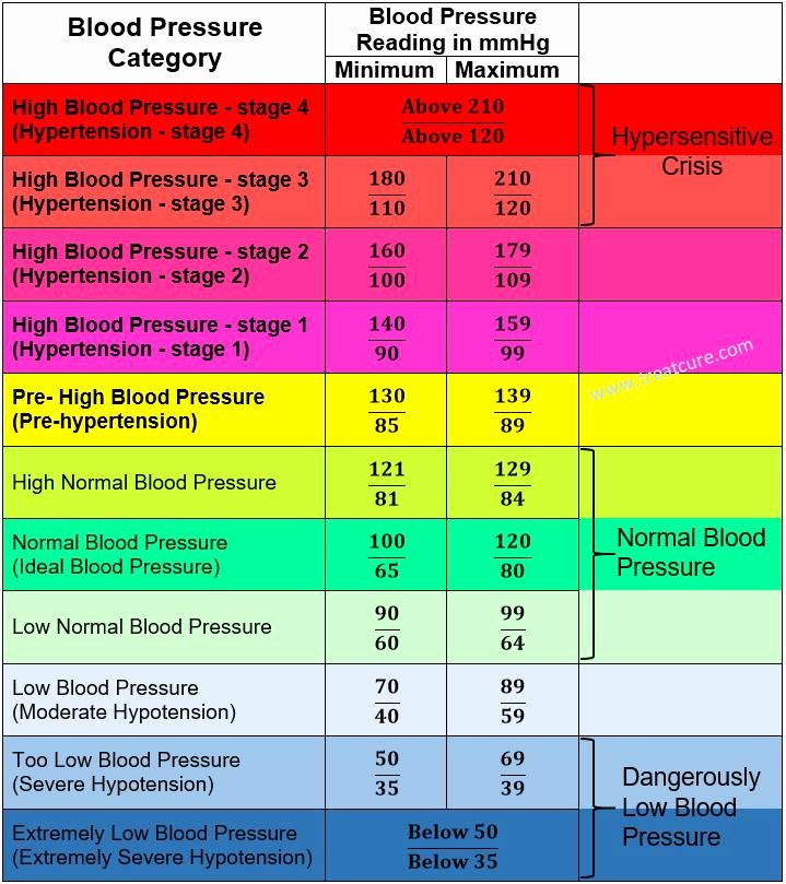 Blood Pressure Charts Lovely Blood Pressure Chart for Adults 78