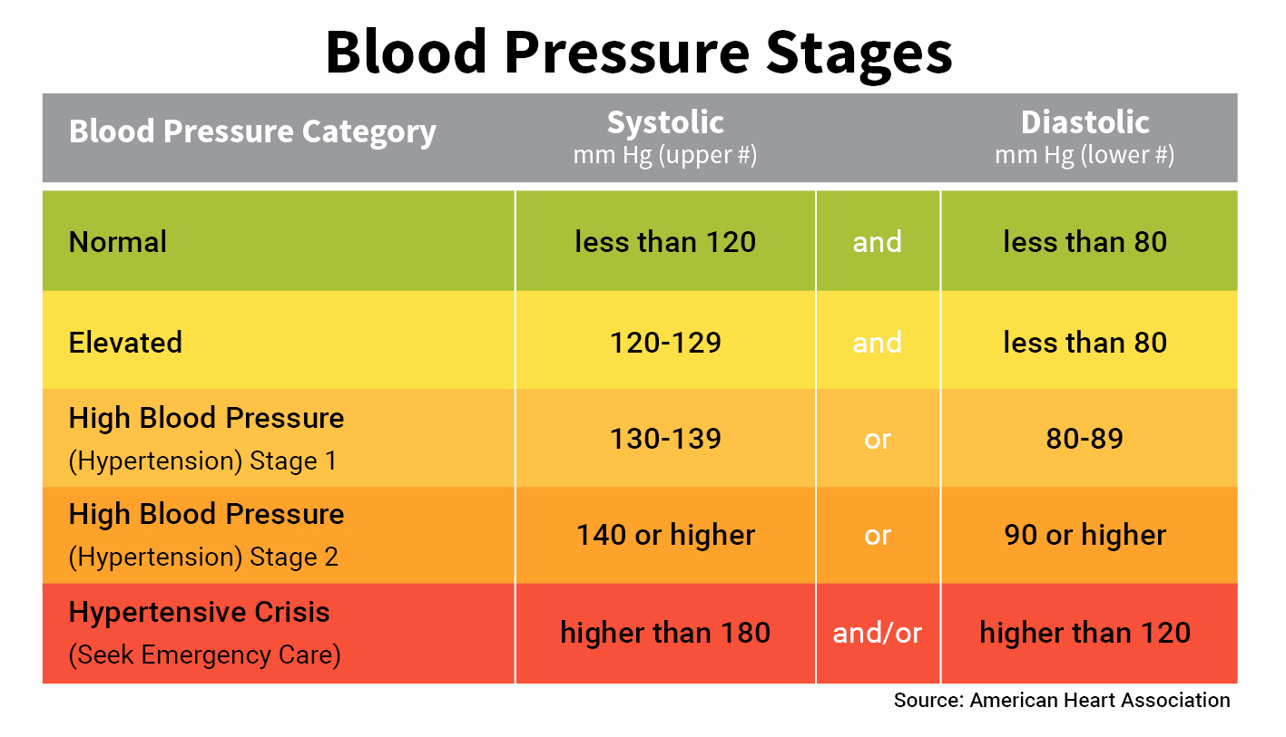 Blood Pressure Charts Unique Blood Pressure Numbers Readings and Charts