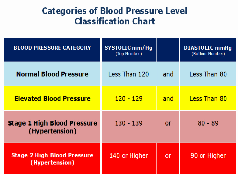Blood Pressure Charts Unique the New High Blood Pressure Definition Amidst A Paradigm
