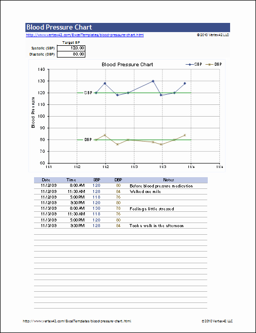Blood Pressure Log for Patients Awesome 19 Blood Pressure Chart Templates Easy to Use for Free