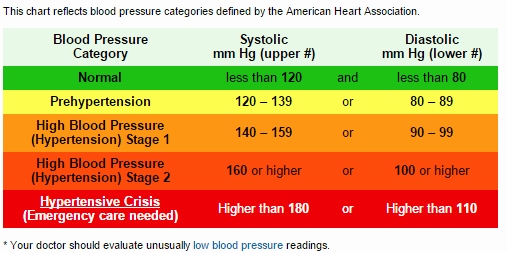 Blood Pressure Log for Patients Inspirational Understanding Blood Pressure and Keeping It In A Healthy
