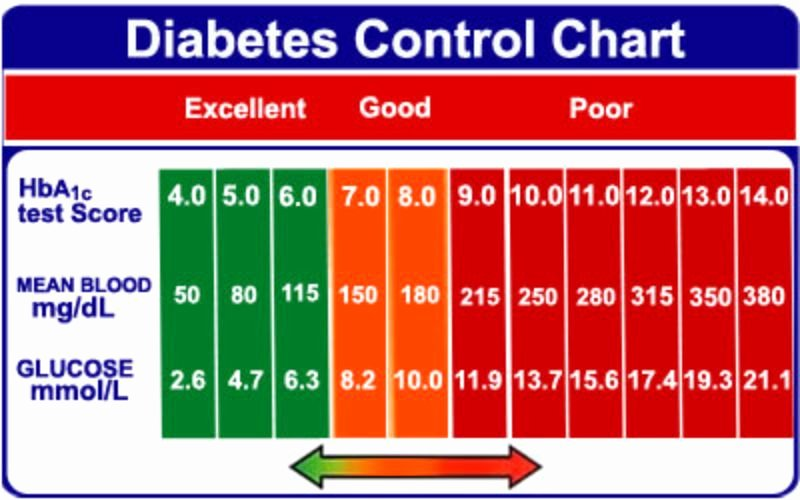 Blood Sugar Monitoring Log Lovely 25 Printable Blood Sugar Charts [normal High Low]