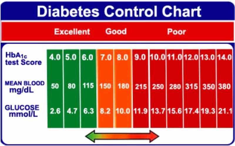 Blood Sugar Monitoring Log Lovely 25 Printable Blood Sugar Charts [normal High Low]