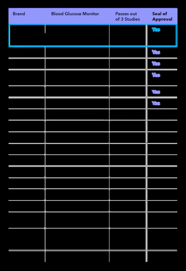 Blood Sugar Monitoring Log New Accuracy