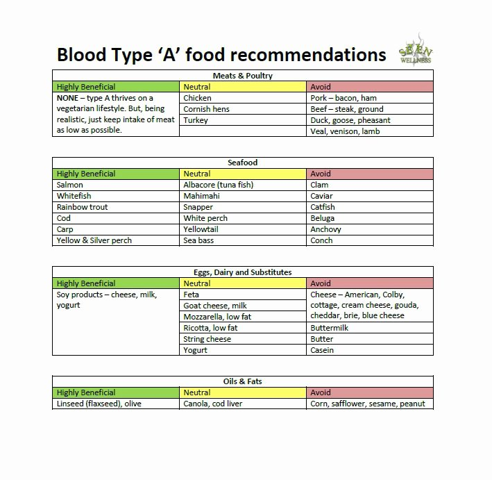 Blood Type A Diet Chart Elegant 30 Blood Type Diet Charts & Printable Tables Template Lab