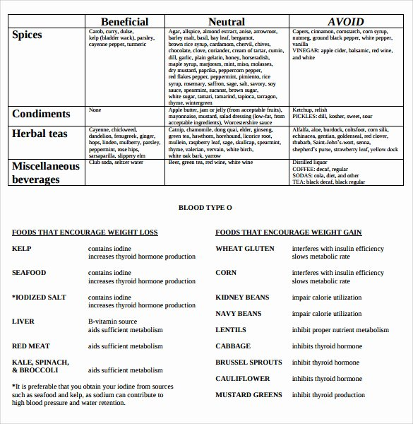 Blood Type A Diet Chart Fresh Sample Blood Type Diet Chart 6 Documents In Pdf