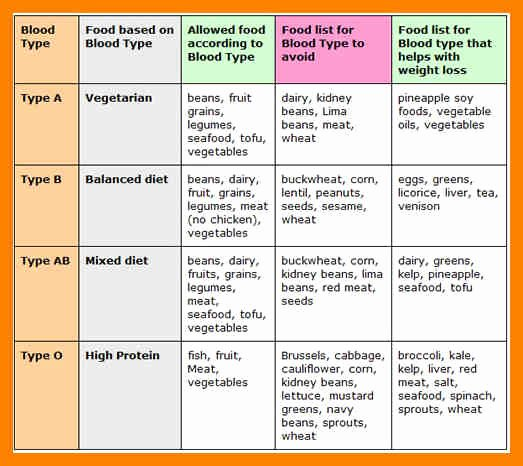 Blood Type A Diet Chart Luxury the Blood Type Diet Does Your Food Match Your Blood Type