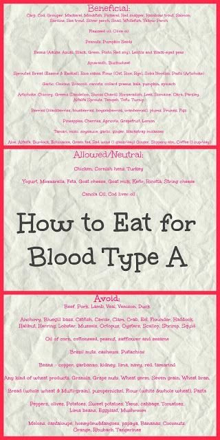 Blood Type Eating Chart Awesome 22 Best Blood Type Diet A Images On Pinterest