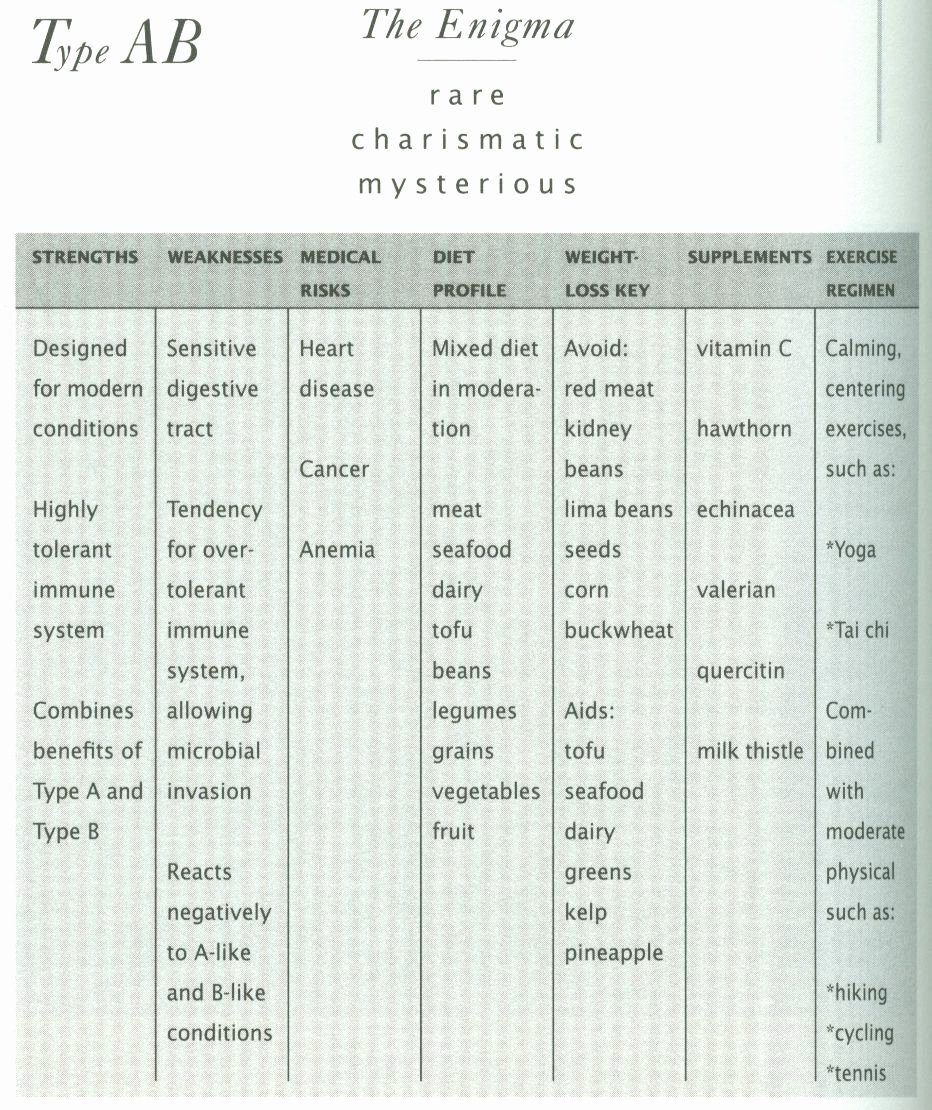 Blood Type Eating Chart Awesome Eating for Blood Type Ab From Peter Adamo S Eat Right