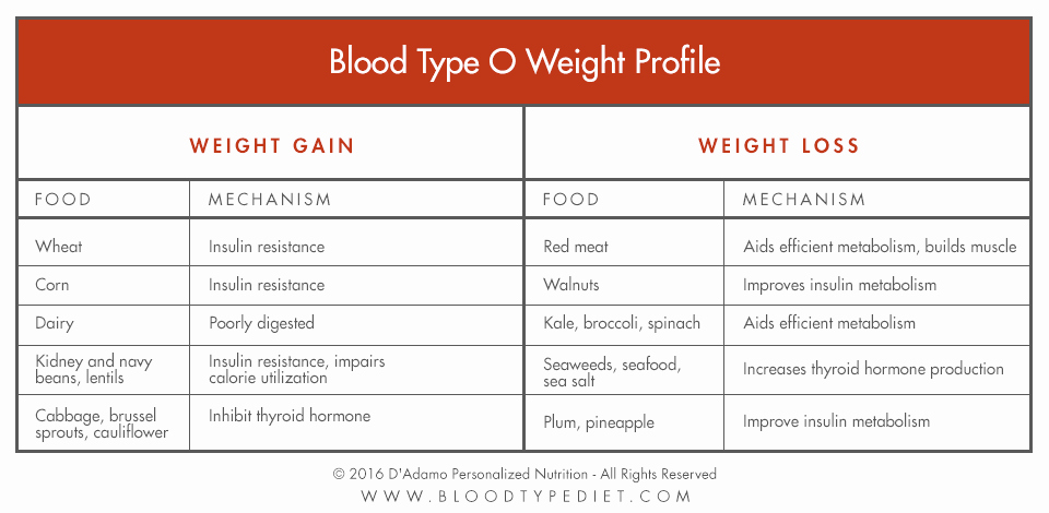 Blood Type Eating Chart Beautiful Blood Sugar & the Blood Type Diet D Adamo Personalized