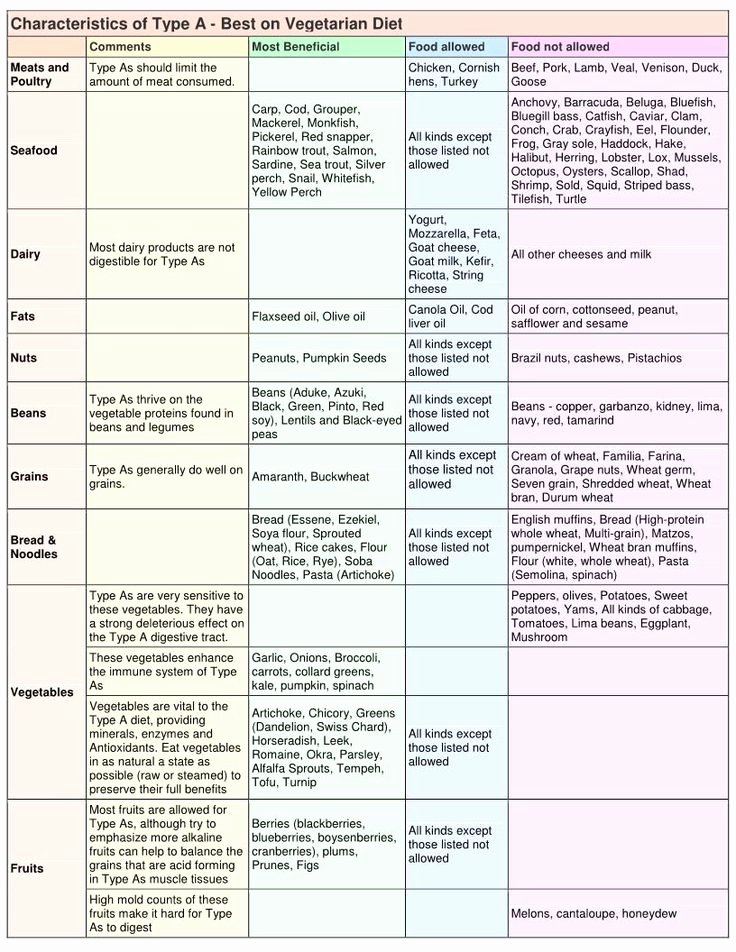 Blood Type Eating Chart Beautiful Eating Traditional Foods and the Blood Type Diet Read