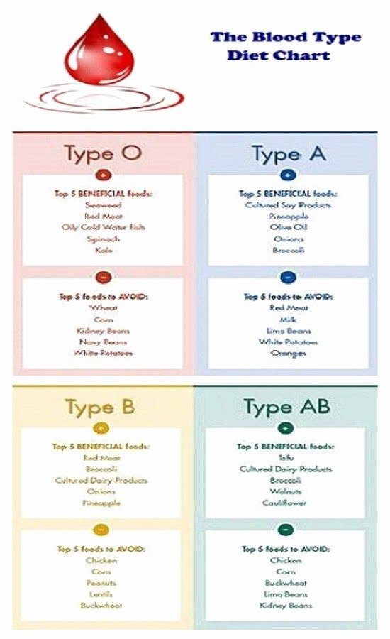 Blood Type Eating Chart Beautiful the Blood Diet Type Chart We are What We Eat