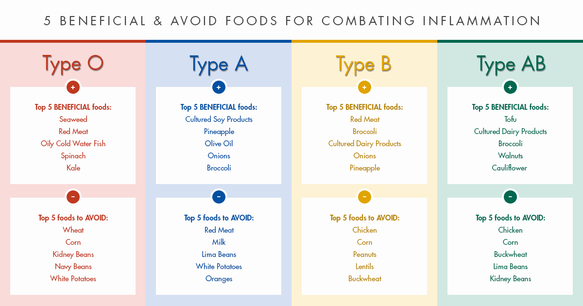 Blood Type Eating Chart Lovely Inflammation and the Blood Type Diet D Adamo