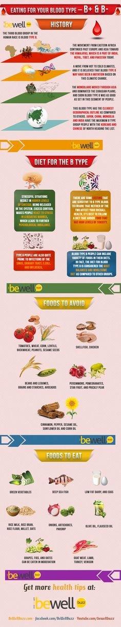 Blood Type Eating Chart Luxury Benefits Of Coriander Seeds