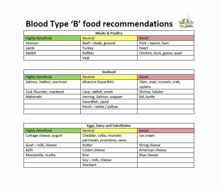 Blood Type Eating Chart New 30 Blood Type Diet Charts & Printable Tables Template Lab
