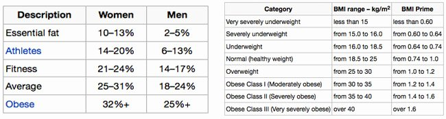 Bmi and Body Fat Chart Beautiful Fact or Fiction Muscle Weighs More Than Fat
