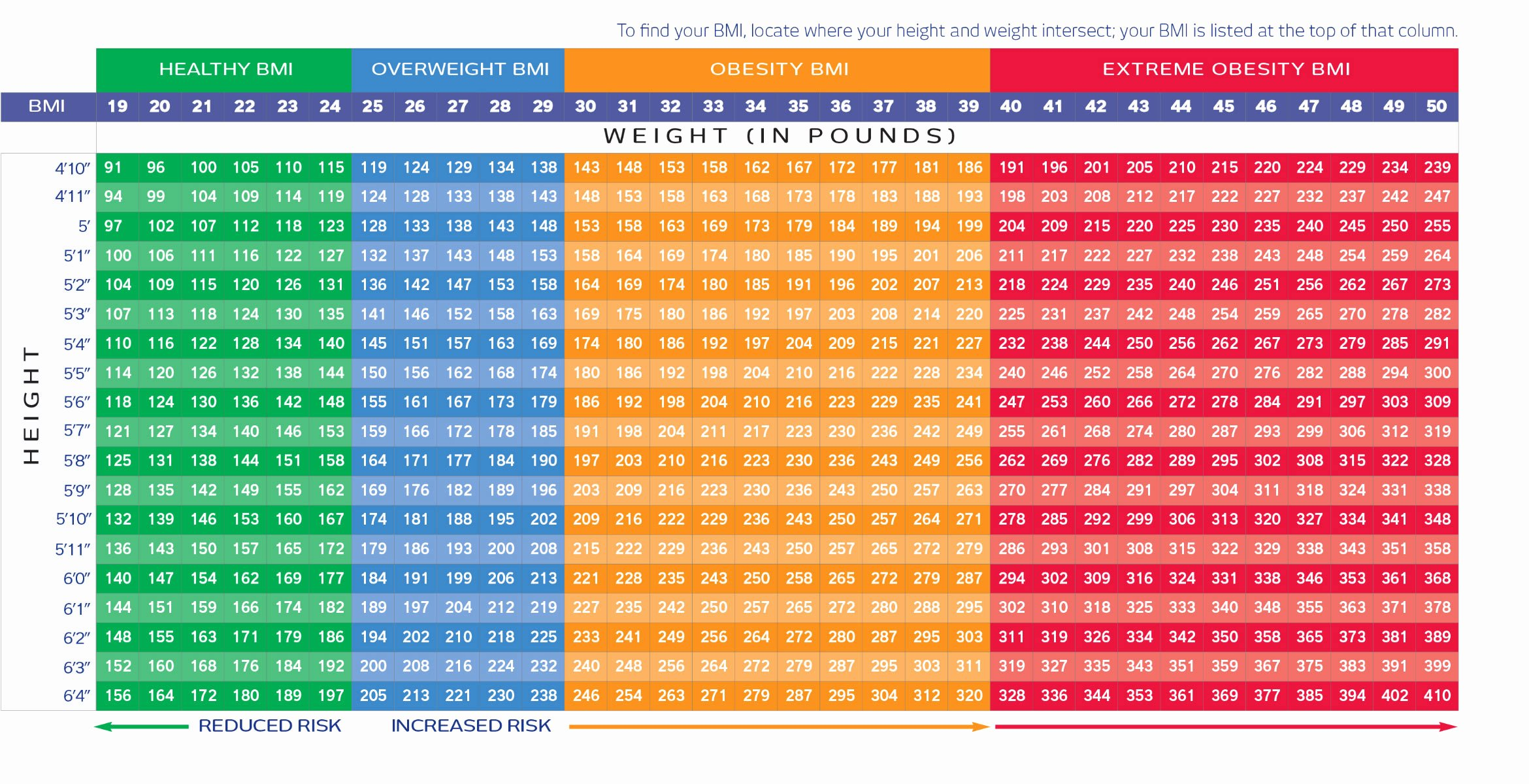 Bmi and Body Fat Chart Best Of Bmichart Airs Alliance In Reconstructive Surgery