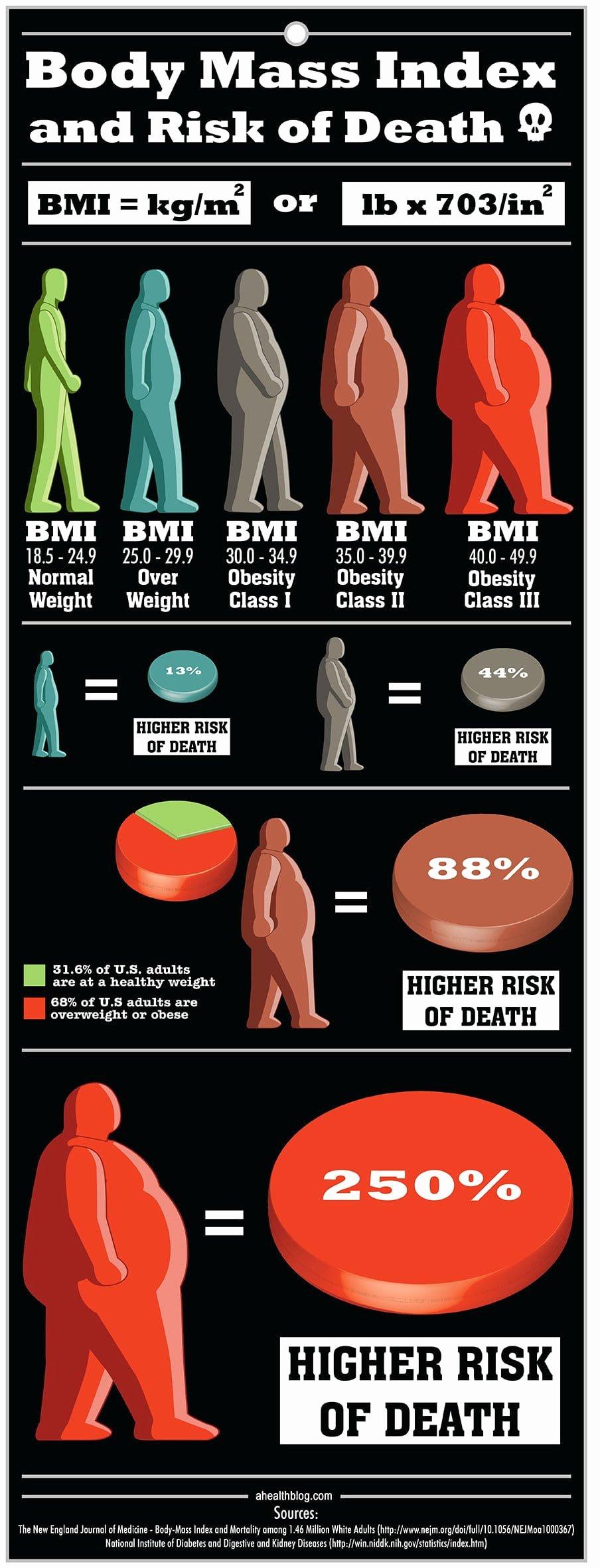 Bmi and Body Fat Chart Fresh Bmi Calculator for Women and Men