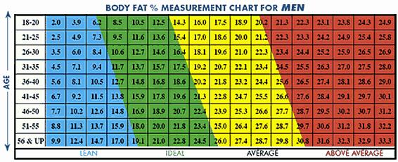 Bmi and Body Fat Chart Fresh Bmi Charts Weightloss Weight Loss forum