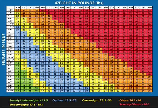 Bmi and Body Fat Chart Inspirational Bmi Chart for Men & Women is Bmi Misleading Builtlean