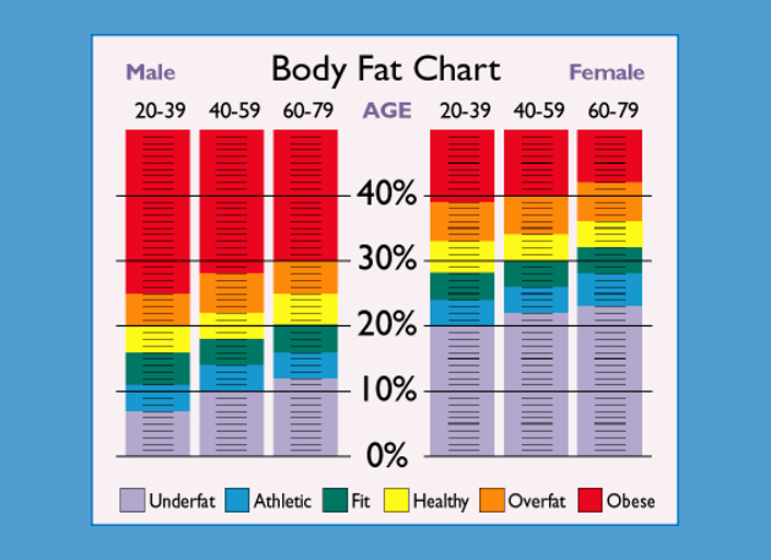 Bmi and Body Fat Chart Unique What is Bmi and Does It Matter
