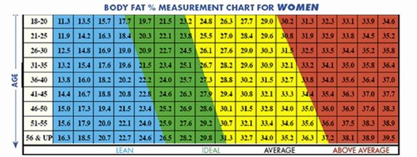 Bmi and Body Fat Chart Unique What is My Ideal Body Weight