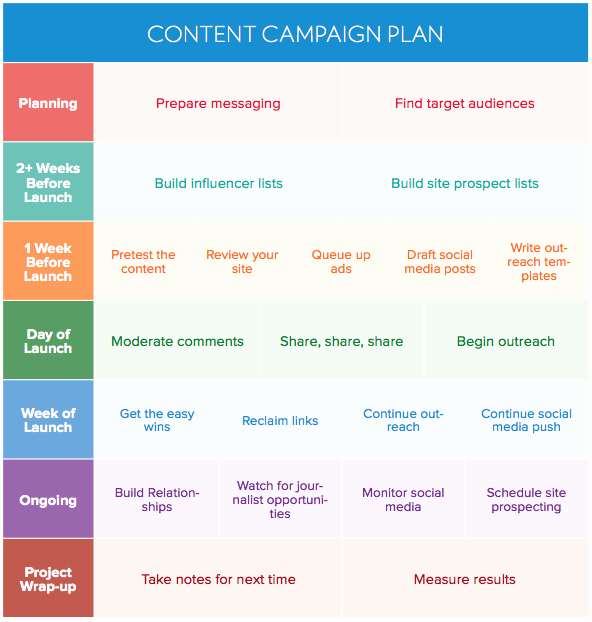 Business Case for Promotion Template New How to Create A Winning Content Promotion Plan Buzzstream