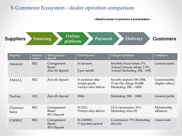 Business Development Plan Example Elegant E Merce Development Plan In China Simulation Situation
