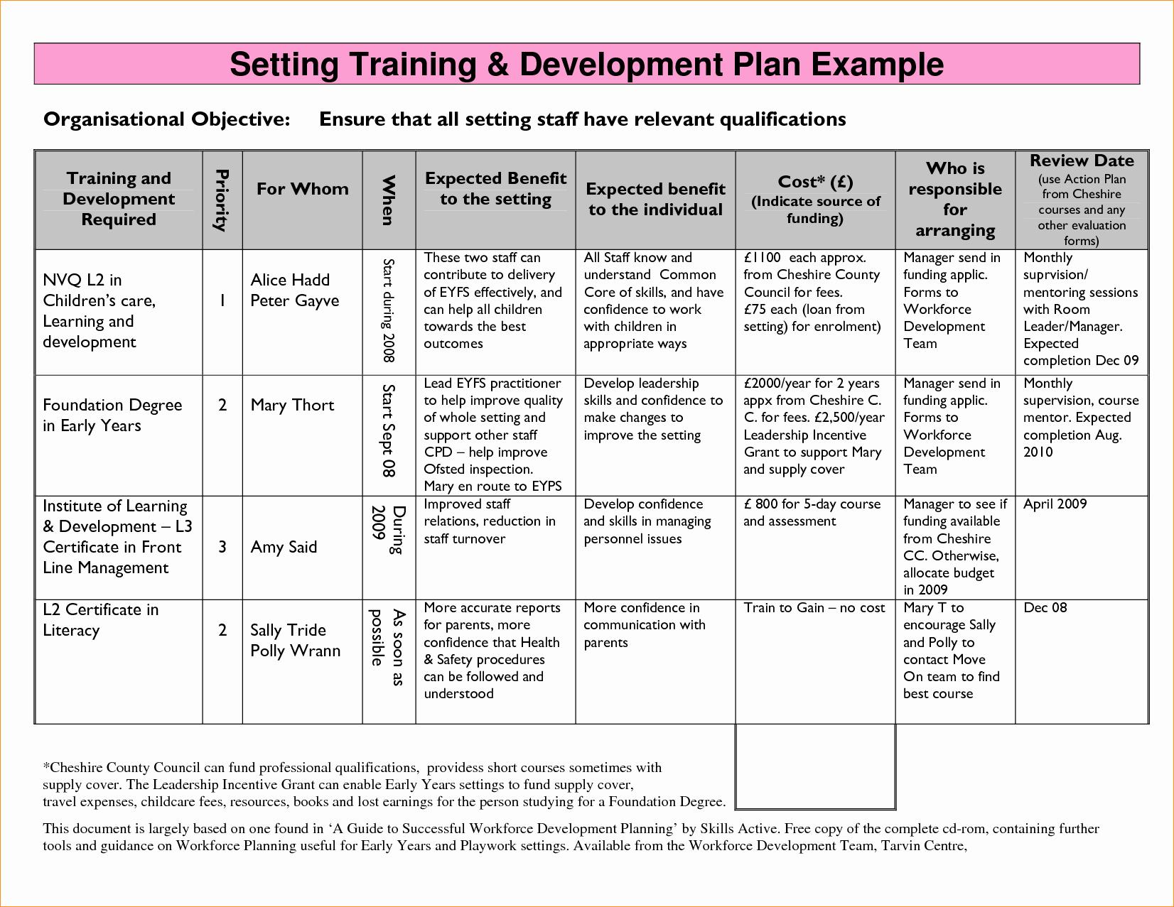 Business Development Plan Example Lovely Business Development Plan Sample – Business form Templates