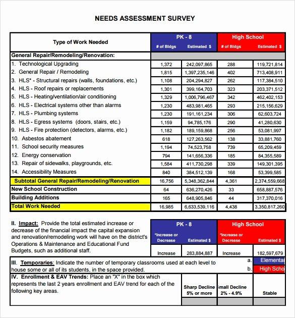 Business Needs assessment Template Fresh Sample Needs assessment Survey Template – 8 Free