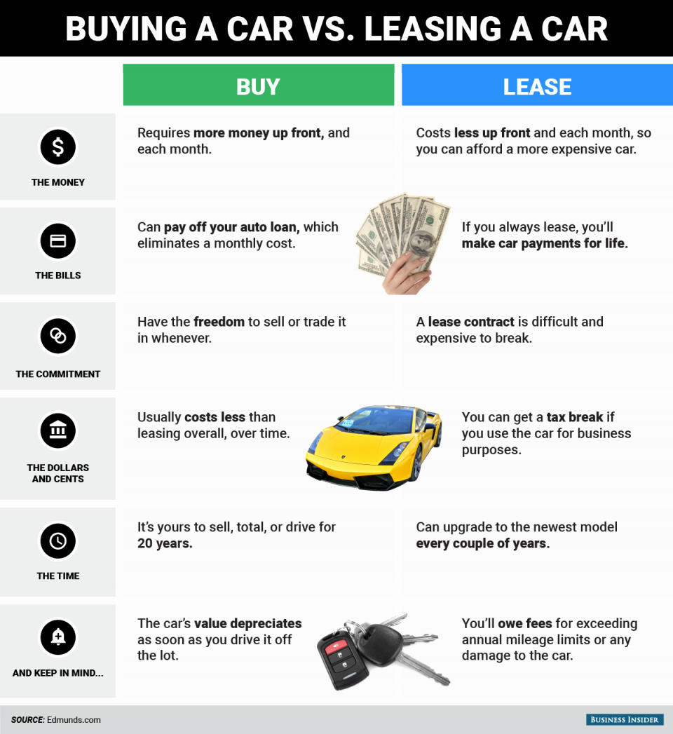 Buyer order for Car Awesome Buying Vs Leasing A Car What to Keep In Mind