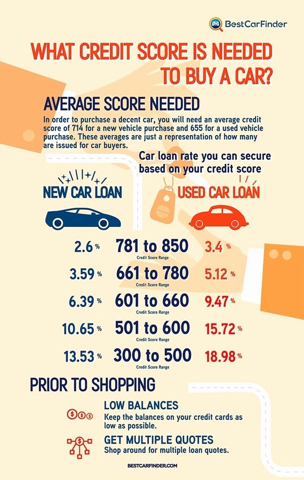 Buyer order for Car Inspirational What Credit Score is Required to A New Car Quora