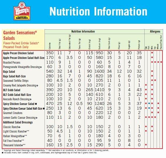 Calorie Charts for Food Elegant 17 Best Nutrient and Calorie Parison Images On