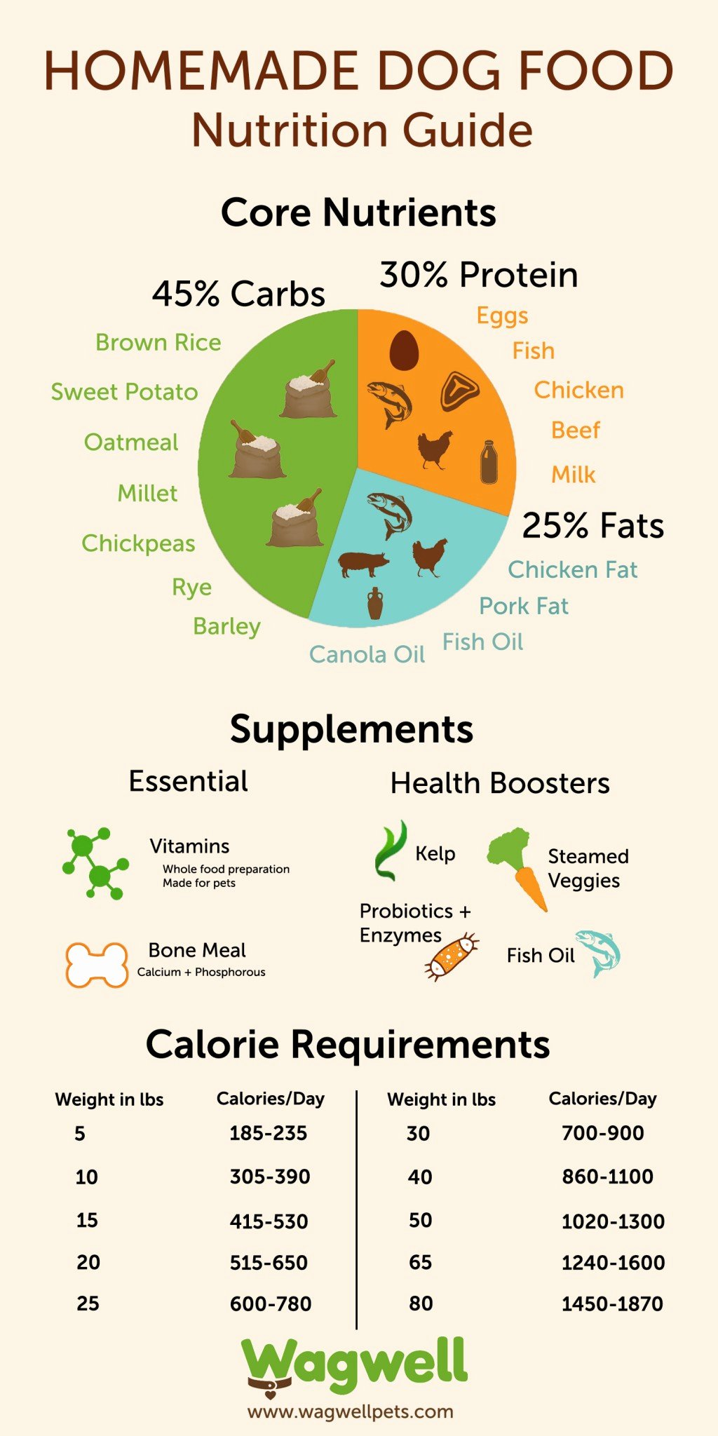 Calorie Charts for Food Inspirational 10 Best Dog Food & Nutrition Infographics Ever Made