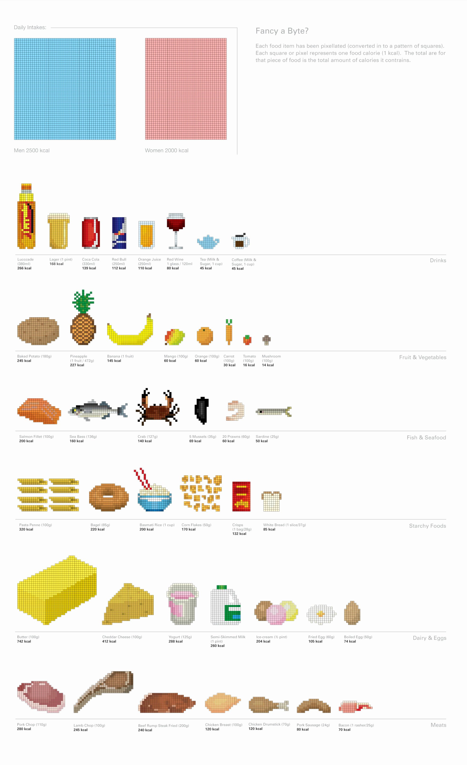 Calories In All Foods Chart Awesome 42 Mon Food & Drink Calories Visualized as