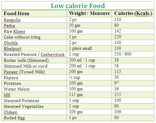 Calories In All Foods Chart Beautiful List Food