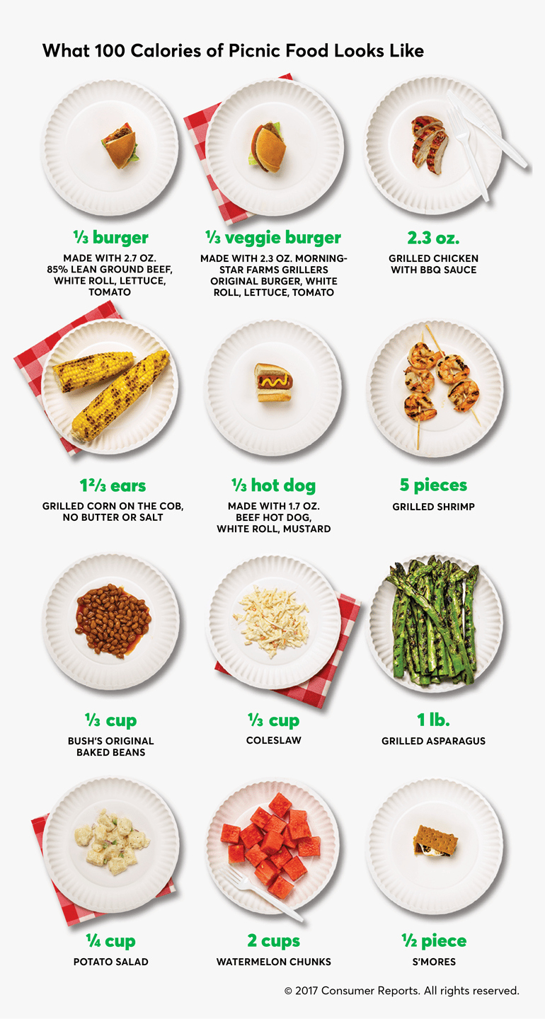 Calories In All Foods Chart Beautiful What 100 Calories Of Picnic Foods Looks Like Consumer