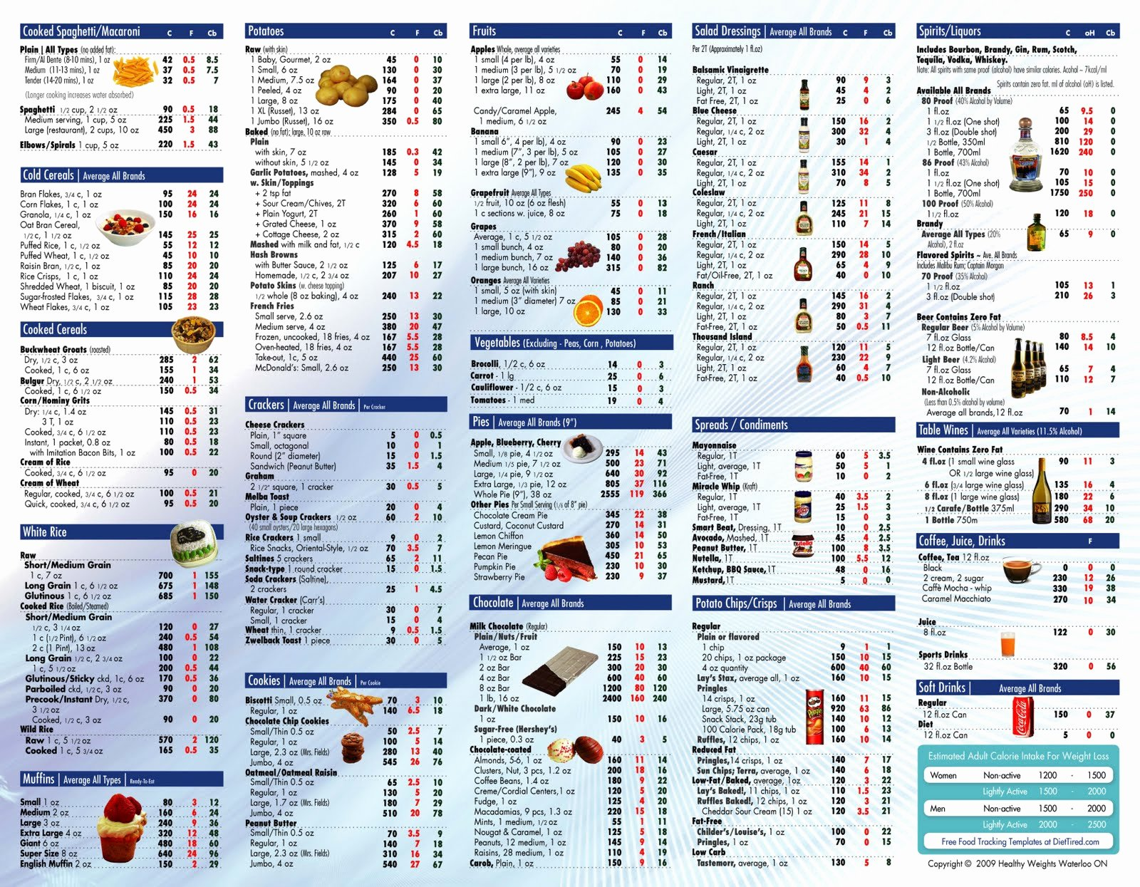 Calories In All Foods Chart Best Of Food Calorie Table