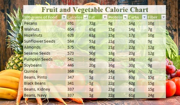 Calories In All Foods Chart Best Of O Blood Type Diet Know All About Blood Type O Positive