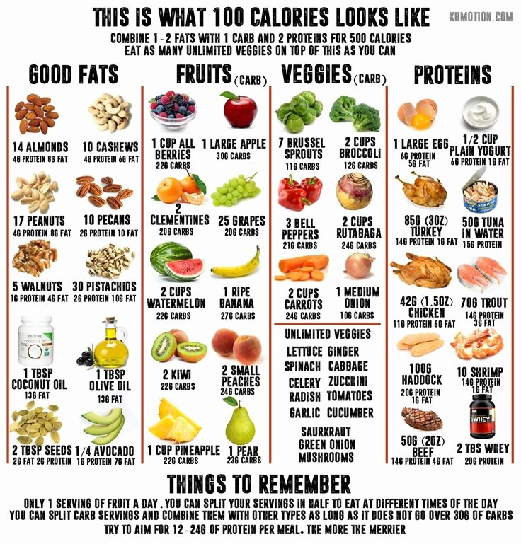 Calories In All Foods Chart Best Of This is What 100 Calories Look Like I Ve Made This Food