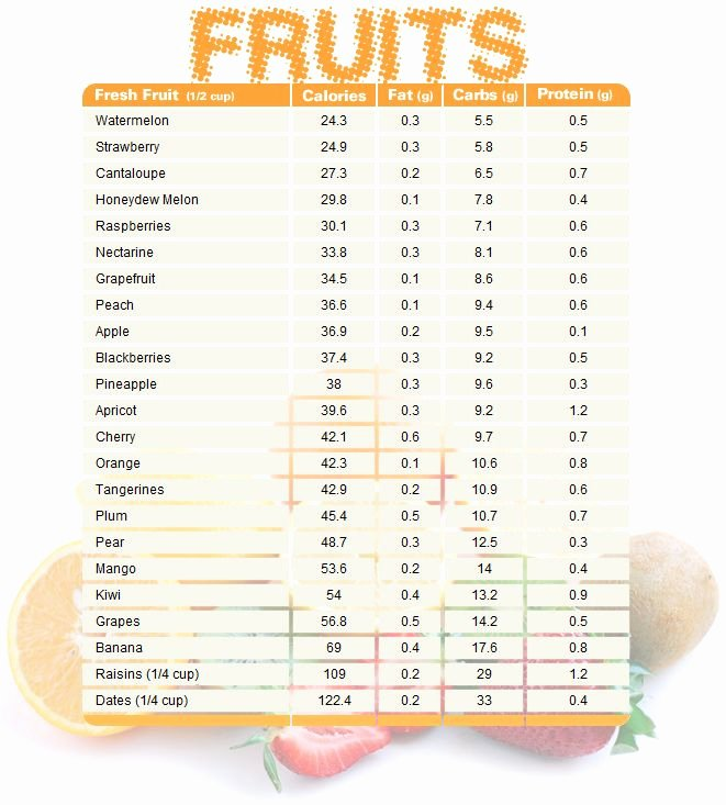Calories In All Foods Chart Elegant 25 Best Ideas About Calorie Chart On Pinterest