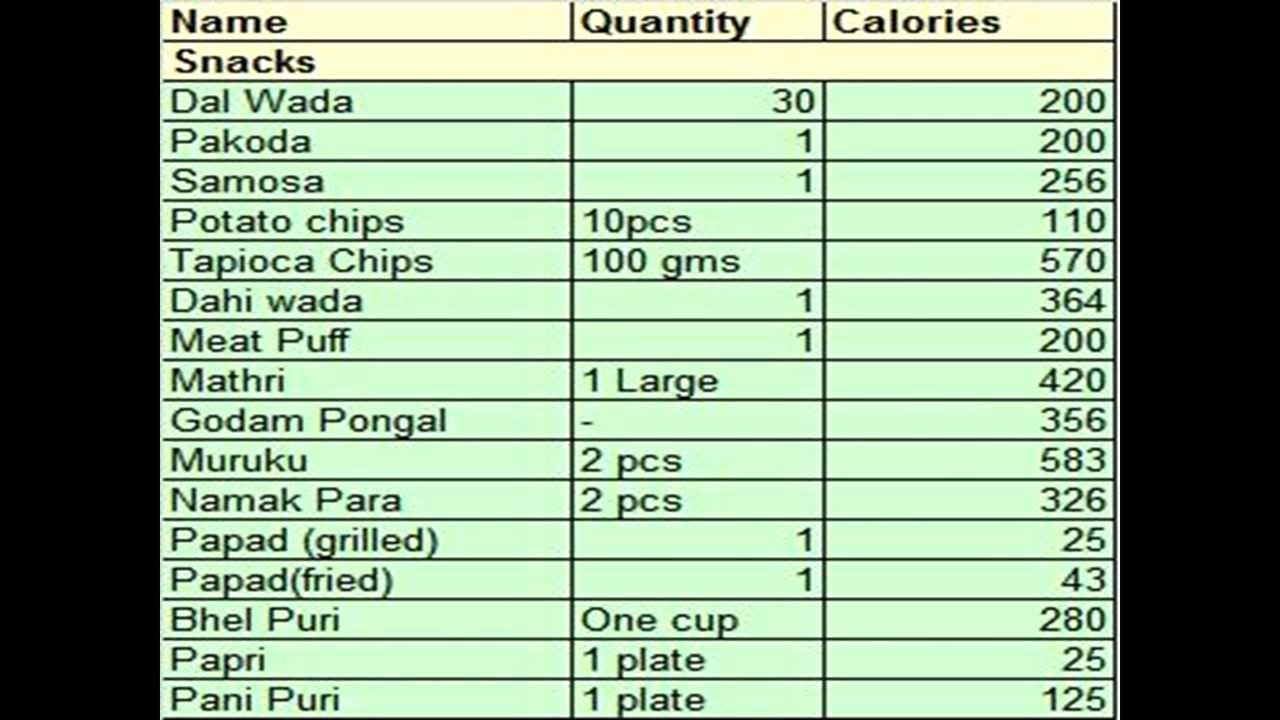 Calories In All Foods Chart Elegant Calories In Indian Food Calories In Indian Food Items