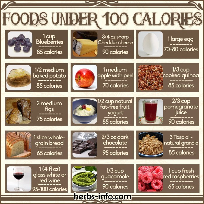 Calories In All Foods Chart Fresh Free Printable Chart Foods Under 100 Calories Herbs