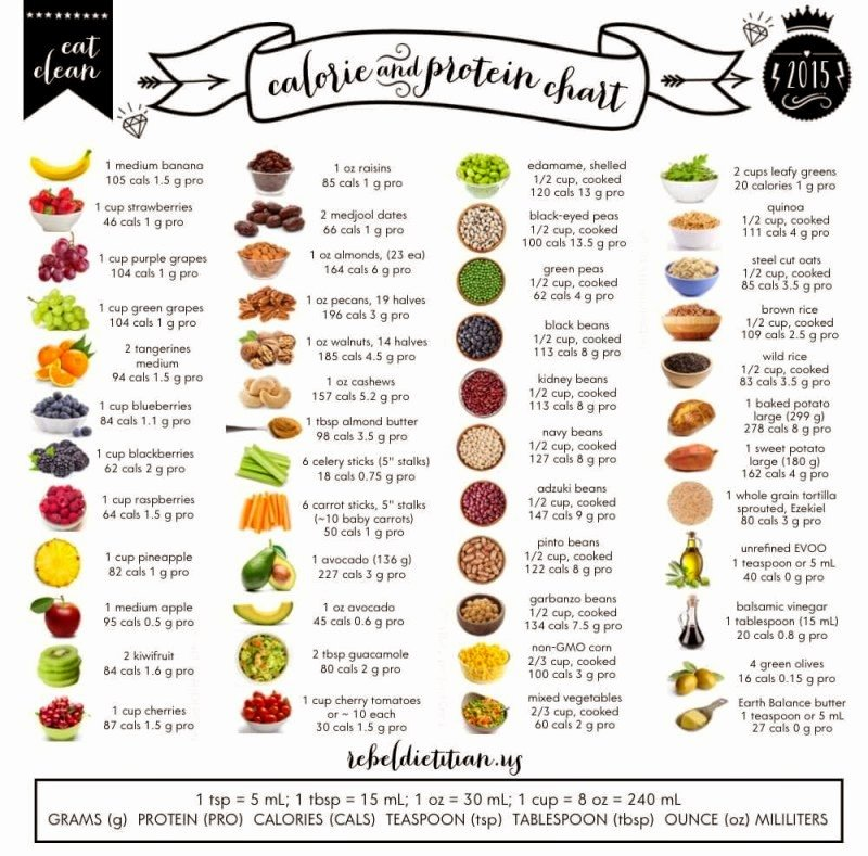Calories In All Foods Chart Luxury Health Coach 3 1 15 4 1 15