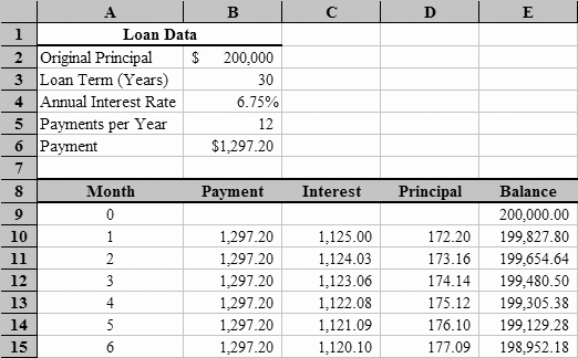 Car Amortization Schedule Excel New Loan Amortization with Microsoft Excel