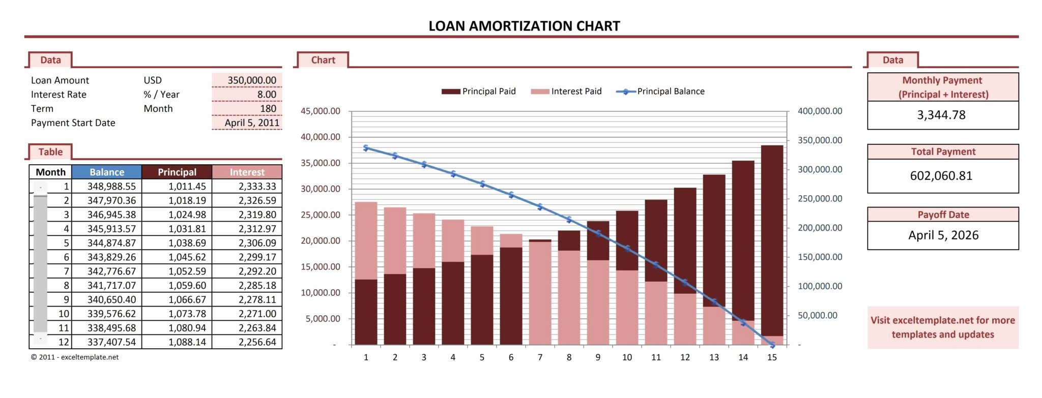 Car Amortization Schedule Excel Unique Auto Loan Amortization Schedule Excel Template