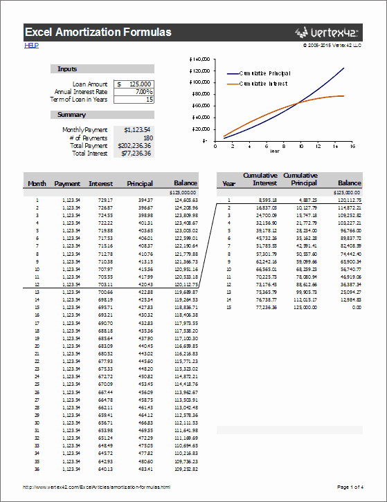 Car Loan formula Excel Awesome Amortization formulas In Excel