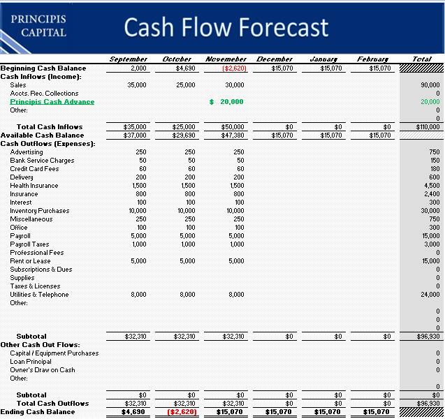 cash flow template