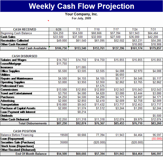 Cash Flow Template Excel Free Elegant Weekly Cash Flow Projection Template forecasts Template