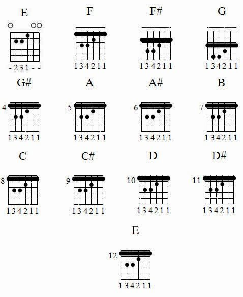Chord Chart Acoustic Guitar Elegant Bar Chords Acoustic Guitar